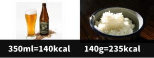 ビールとご飯のカロリー