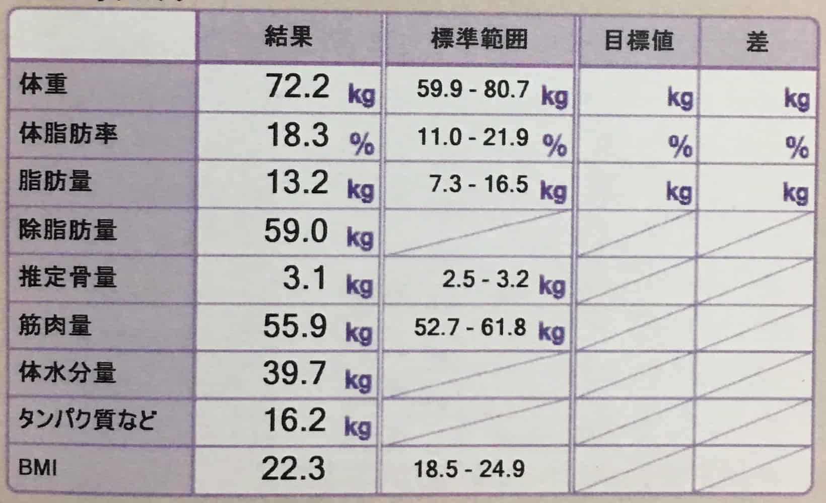 身体測定で体の状態をチェック